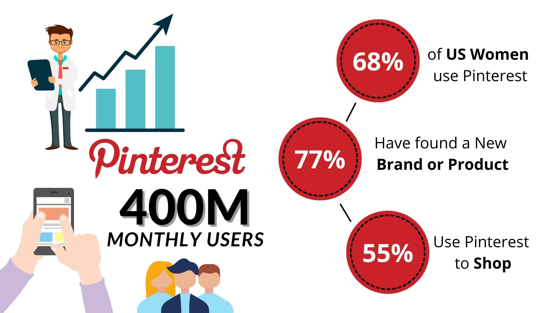 Why does every business need Pinterest?